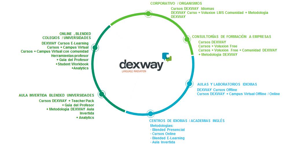 soluciones partners dexway