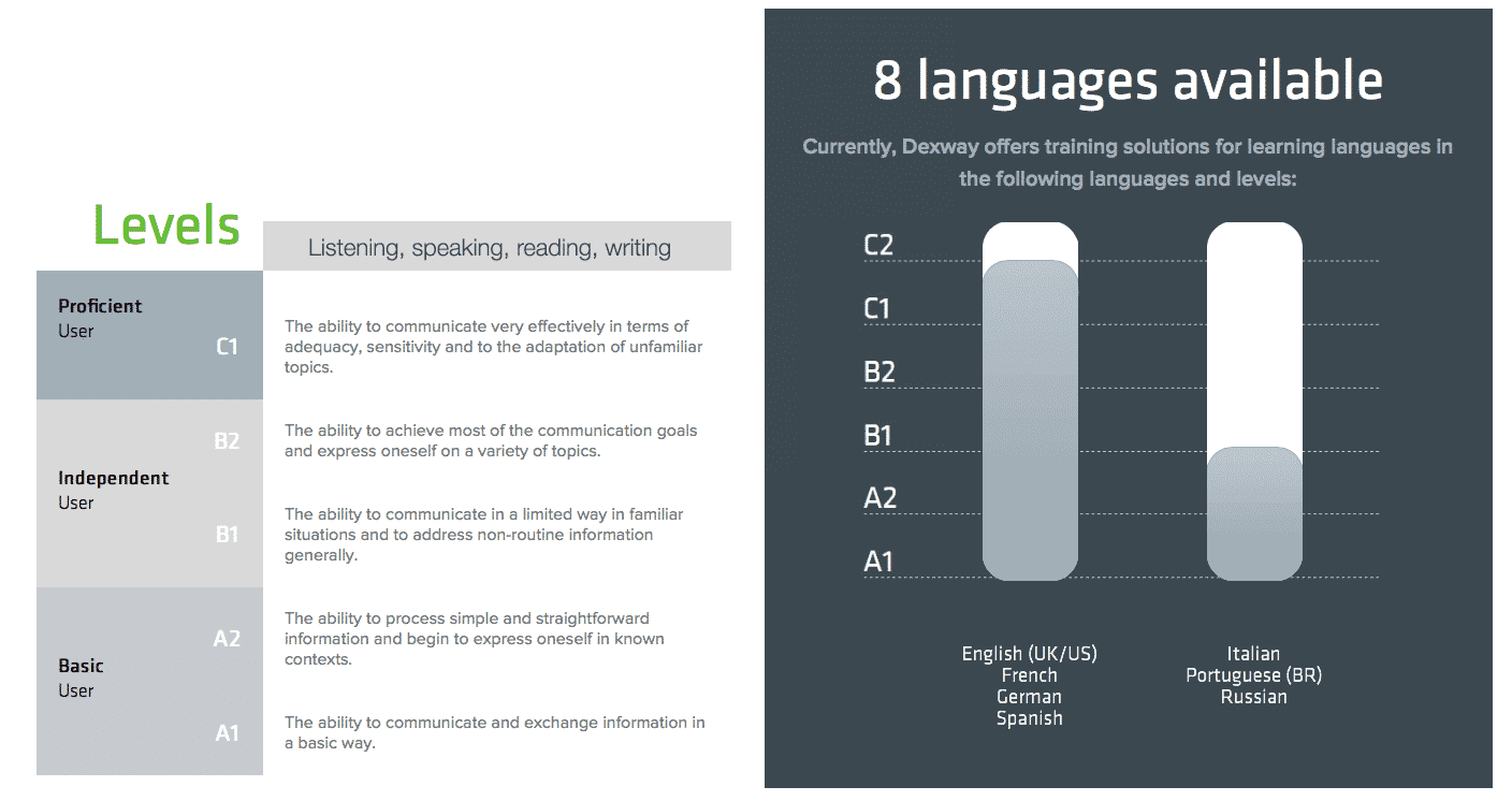 Languages and levels