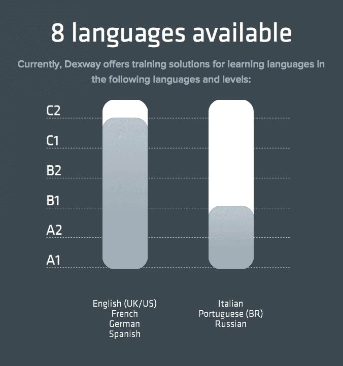 Language courses and levels